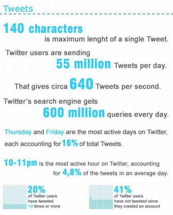 The Amazing Stats Of Twitter