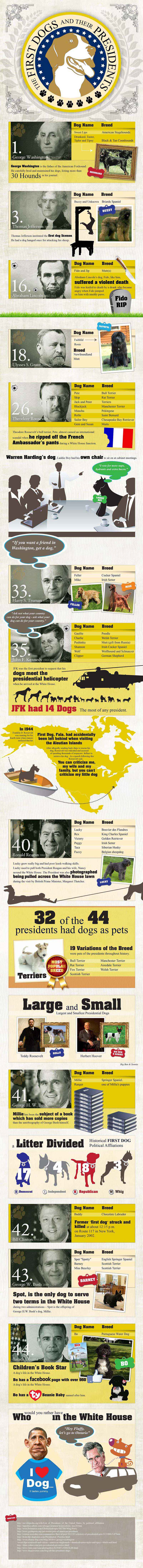 first dogs, and their president owners, infographic