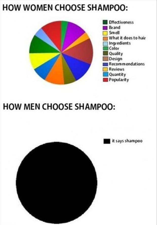 men vs women, funny shampoo