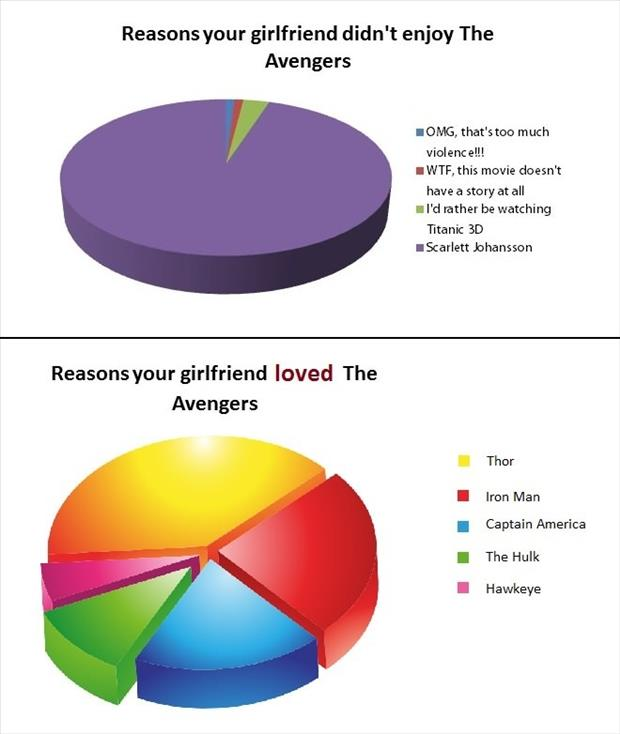funny graphs about the avengers