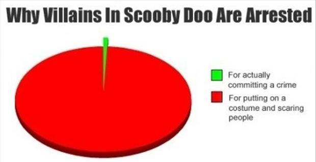 funny graphs scooby doo
