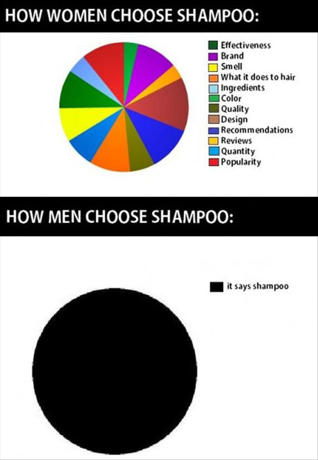 how to choose shampoo