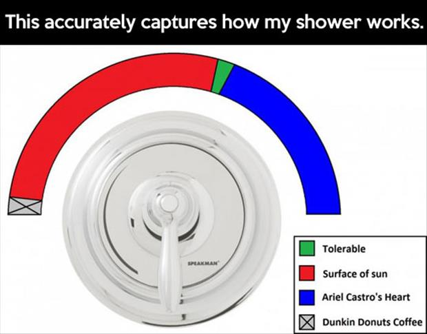 how my shower works