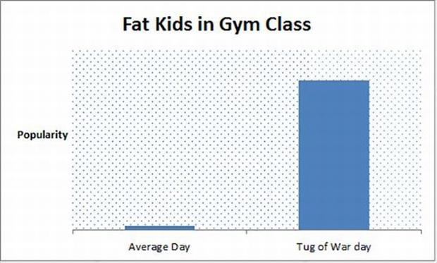 fat kids in gym class
