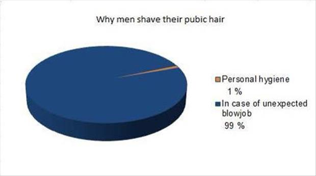 why men shave their balls