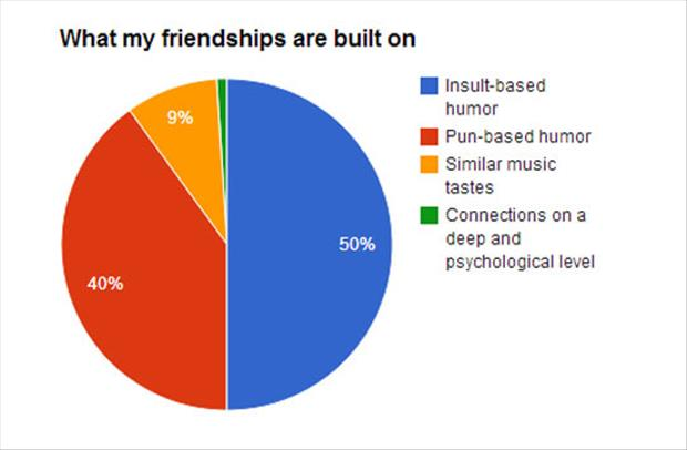 what friendship should be based on